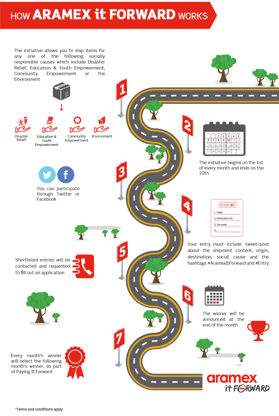 Aramex It Forward Infographic